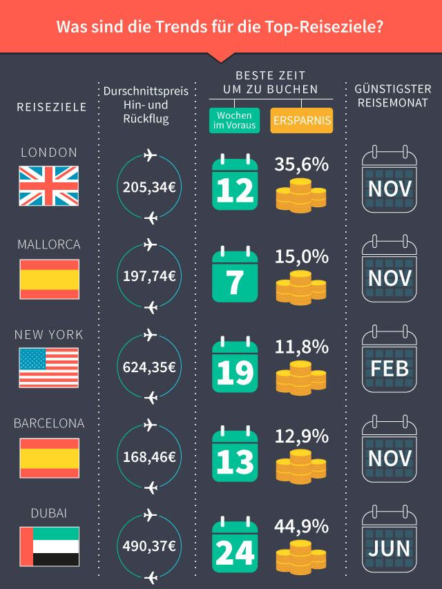 Infografik: Skyscanner